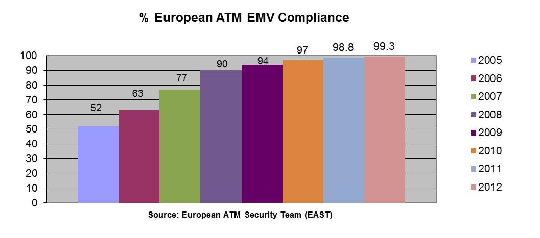 EMV Numbers 31-12-2012