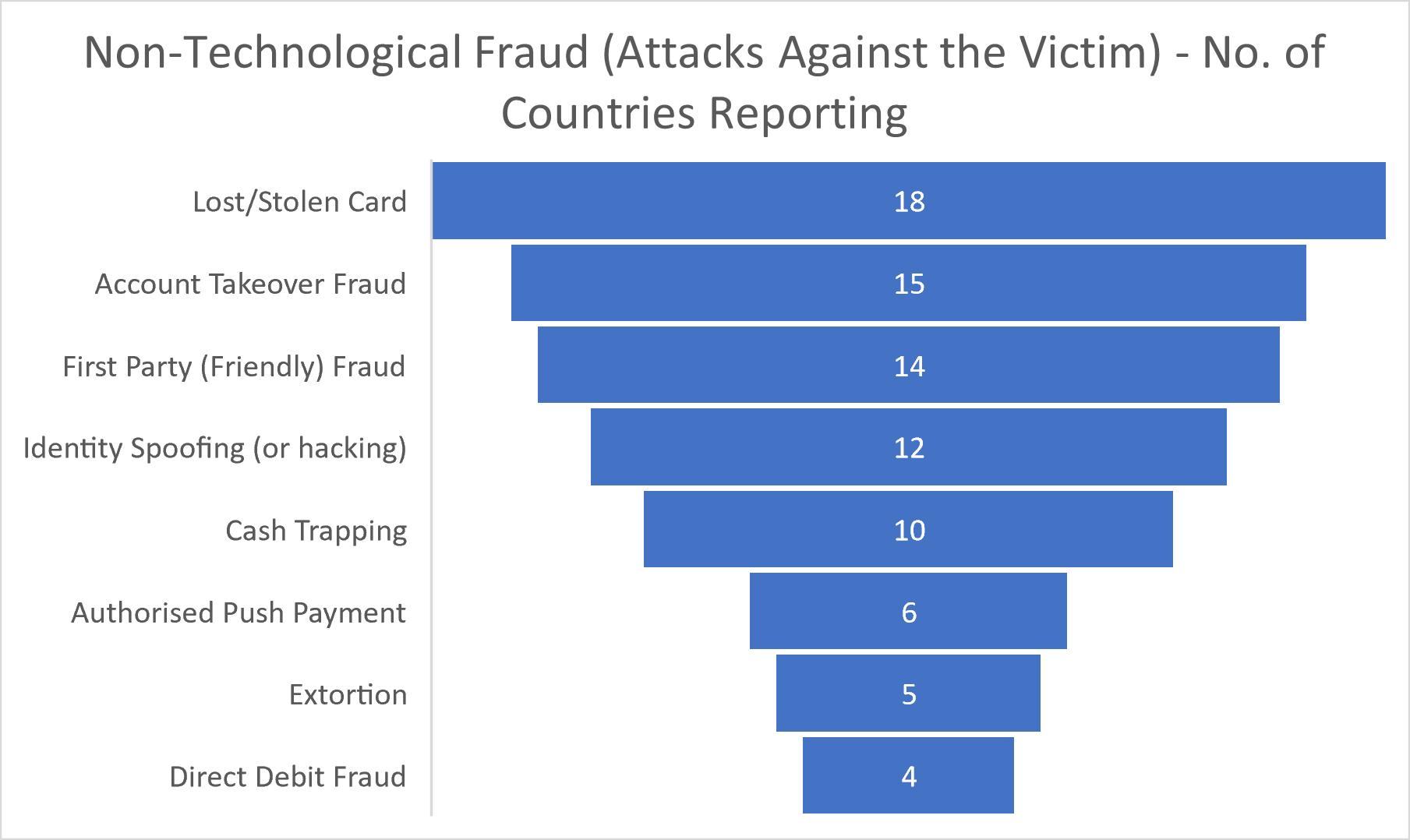 EAST Fraud Update
